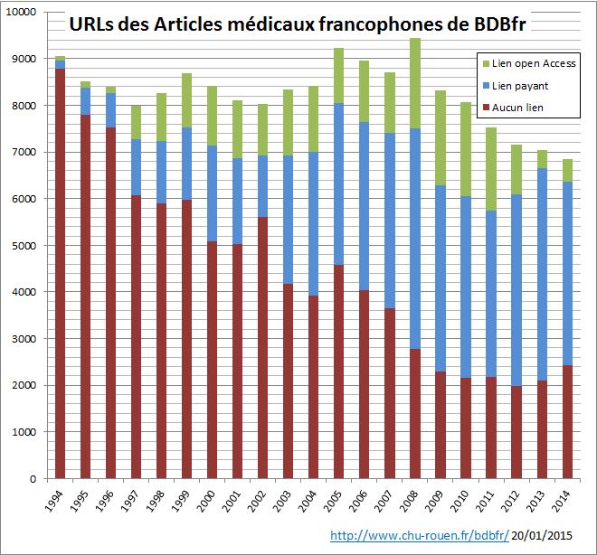 URLs des Articles médicaux francophones de BDBfr